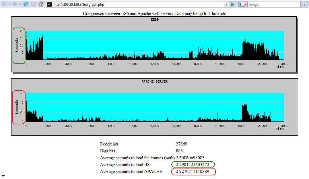 IIS 6 vs Apache Graph