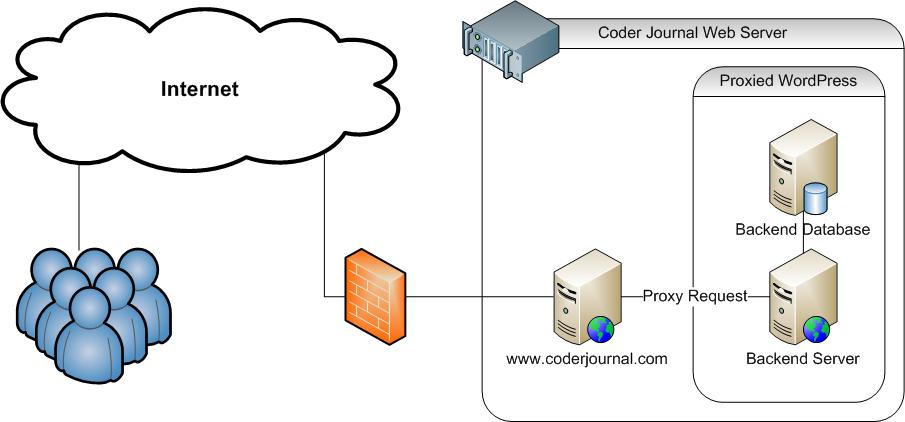 Proxy server iis