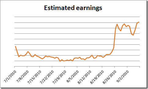 Estimated earnings