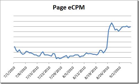Page eCPM